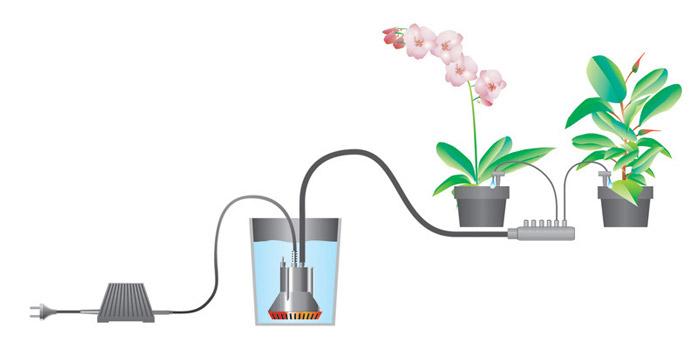 Gardena Urlaubsbewässerung Funktionsweise