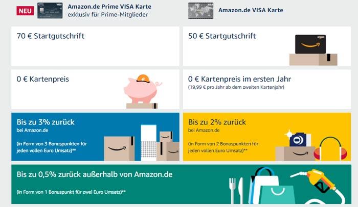 Amazon Kreditkarte Vergleich Prime
