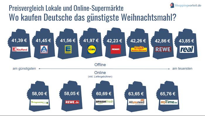 Preisvergleich Supermärkte Online vs. Offline