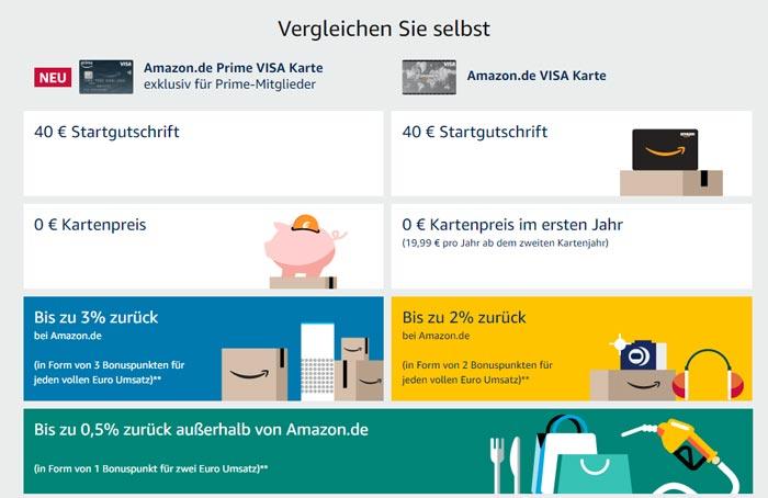 Amazon Kreditkarte Vergleich mit und ohne Prime